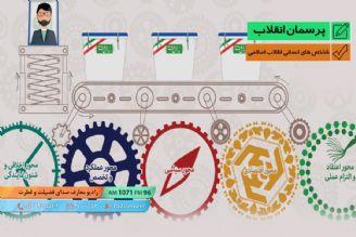 شاخص های انسانی انقلاب اسلامی