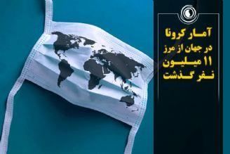 آمار کرونا در جهان از مرز 11 میلیون نفر گذشت